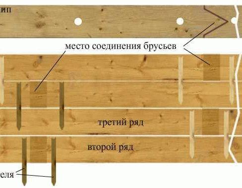 Баня из профилированного бруса своими руками подробное описание от А до Я