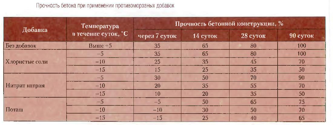 срок созревания бетона при разных температурах