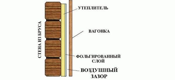 Показать комнаты отдыха в бане обшитые вагонкой