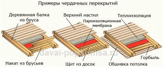 Подшивка потолка по деревянным балкам