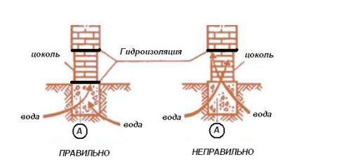 Фундамент из шлакоблоков