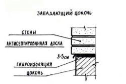 Фундамент из шлакоблоков - Строим баню или сауну