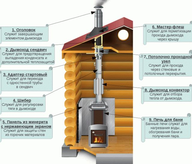 Дымоход для бани (56 фото): искрогаситель для печей на трубу, как правильно установить своими руками керамический дымоход