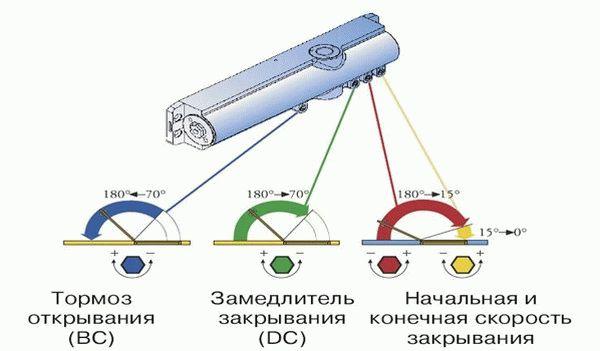 Доводчик для калитки - варианты и установка