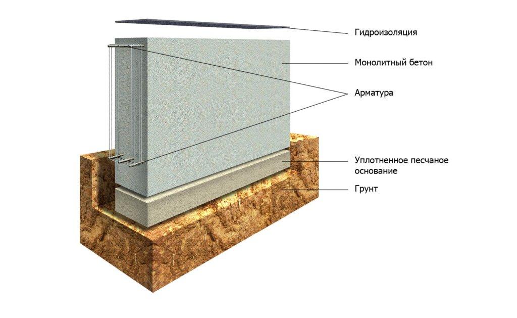 Какой фундамент лучше на глинистой почве - Строим баню или сауну