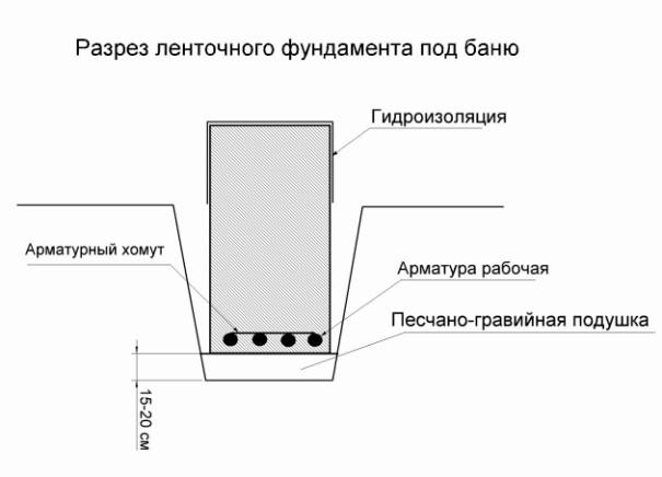 Особенности и виды фундаментов для бани
