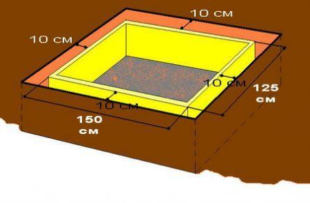 Как сделать фундамент под печку в бане