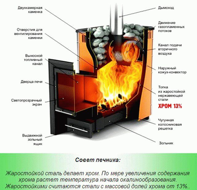 Самая лучшая печь для русской бани