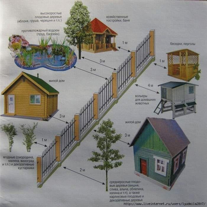 строительство дома в метре от забора