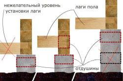Как положить первый брус на фундамент