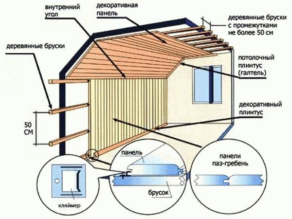 Как обшить потолок в бане вагонкой