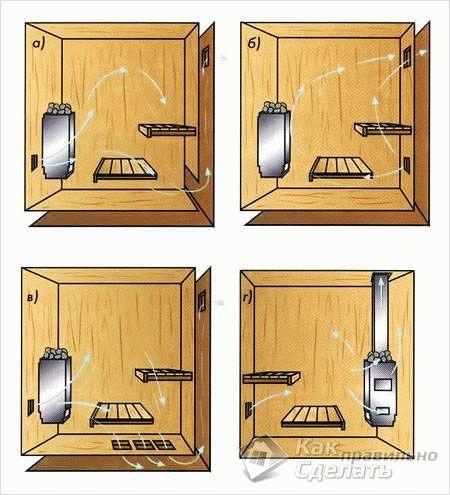 Как сделать парилку в бане правильно