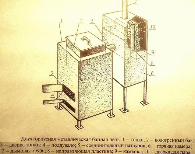 Печка для бани из кирпича своими руками